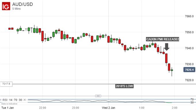 Fading fast. Australian Dollar Vs US Dollar, 5-minute chart.