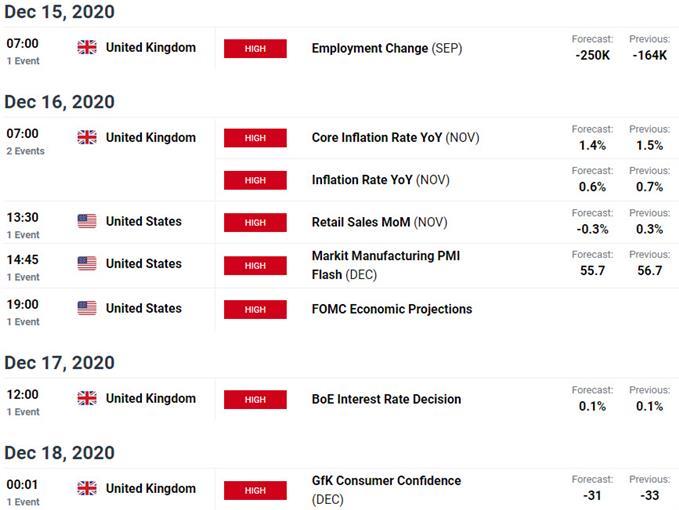 Risque d'événement clé cette semaine - Calendrier économique