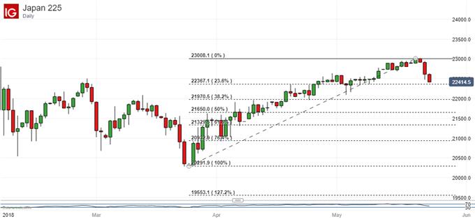 Nikkei 225, With Fibonacci Retracement Levels Shown