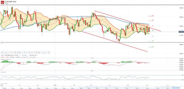 EUR/GBP Analyse: Angriff auf Wochenpivotpunkt