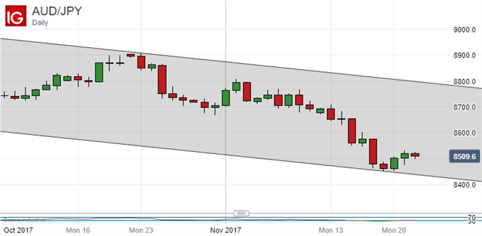 Japanese Yen Technical Analysis: Watch For That Second Shoulder