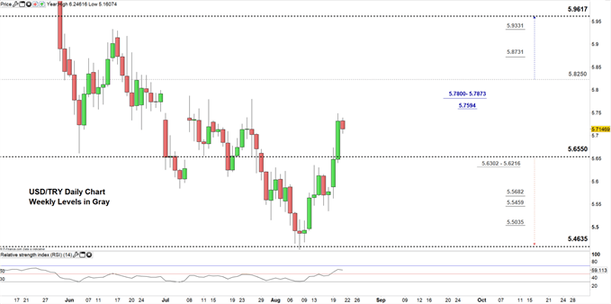 USDTRY price daily chart 21-08-19 Zoomed in