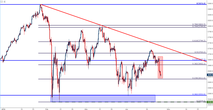spx500 four hour chart