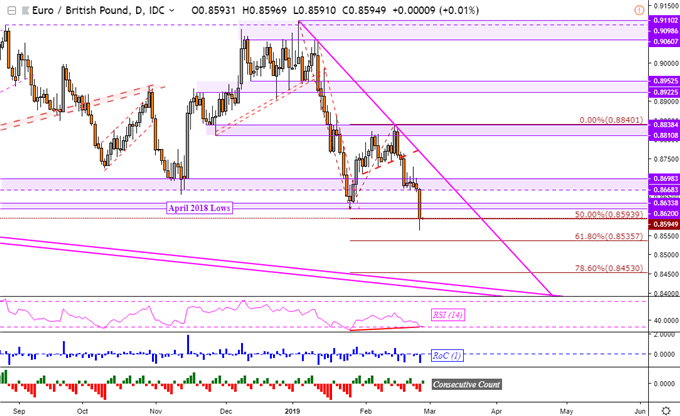 EUR/GBP Technical Analysis: Brexit News Revives Dominant Downtrend