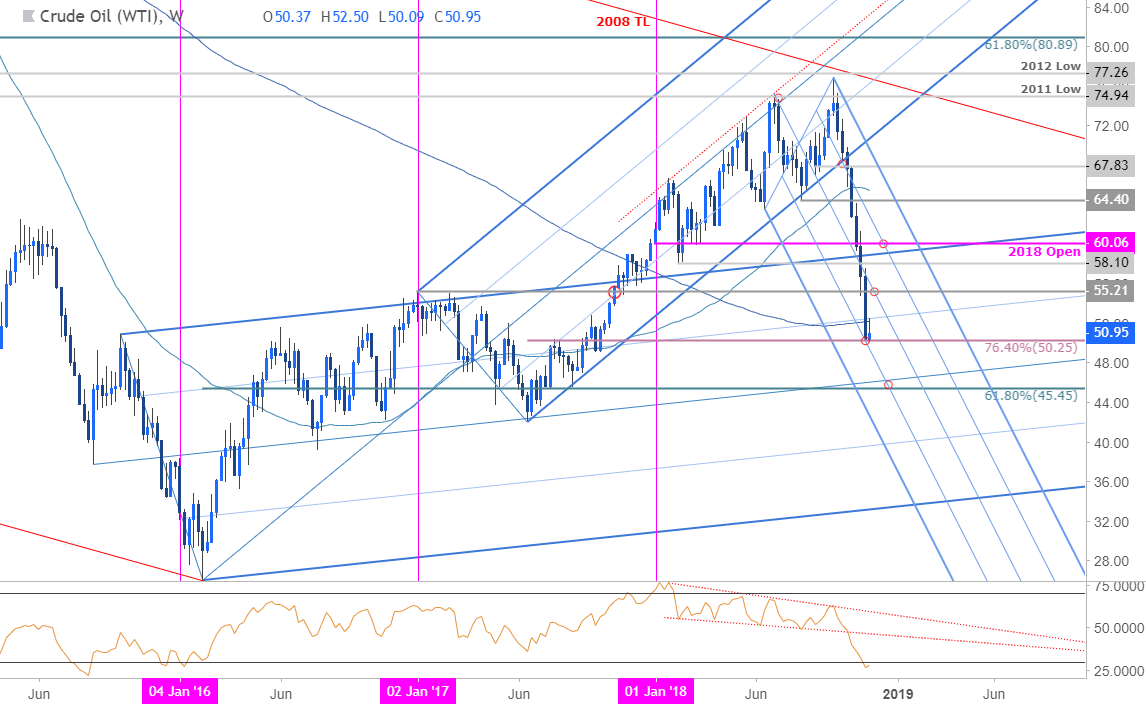 Crude Oil Weekly Price Chart Wti
