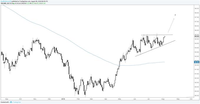 المخطط اليومي لمؤشر الدولار الأمريكي، تأهب للتداول نحو الارتفاع