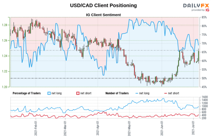 USD/CAD May Rise as AUD/USD, EUR/USD Fall. Retail Bets Eyed