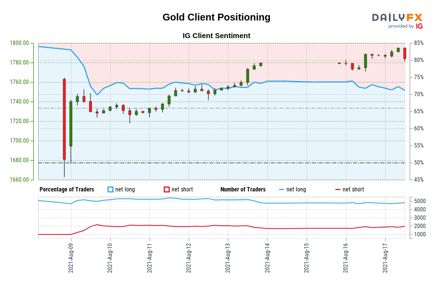 Our data shows traders are now at their least net-long Gold since Aug 09 when Gold traded near 1,730.91.
