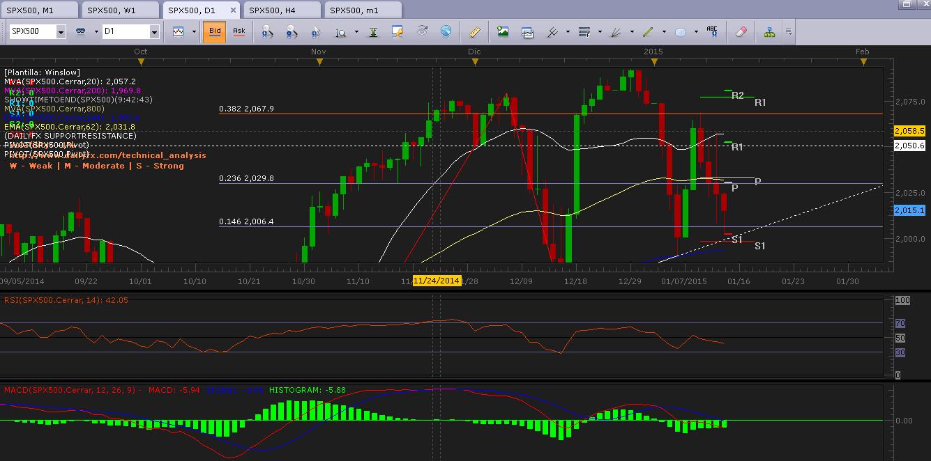 S&P 500 (SPX500) Continúa en zona de alta indecisión