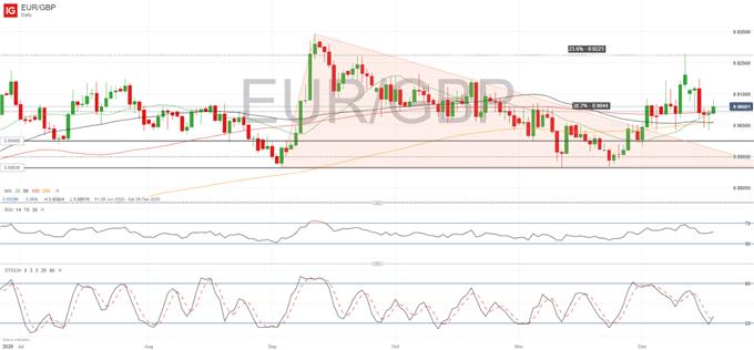 EUR / GBP tightens range as Brexit Showdown deadline approaches