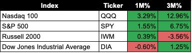 US Stock Market Forecast: Technology Sector (XLK) Remains Bullish
