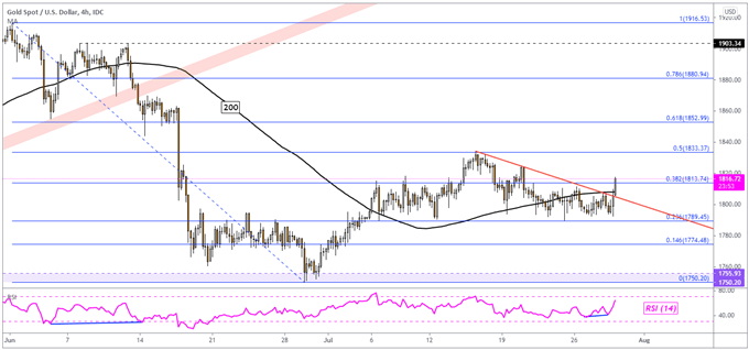 Gold Price Outlook Shifts Rosy Post FOMC, XAU/USD Eyeing US GDP Data Next