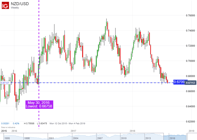 NZD Pares Losses After RBNZ Forward Guidance, Looks to US CPI