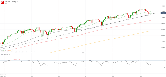 DAX 30, S&P 500 Update: Bearish Pressure Builds but Equities Remain Resilient For Now