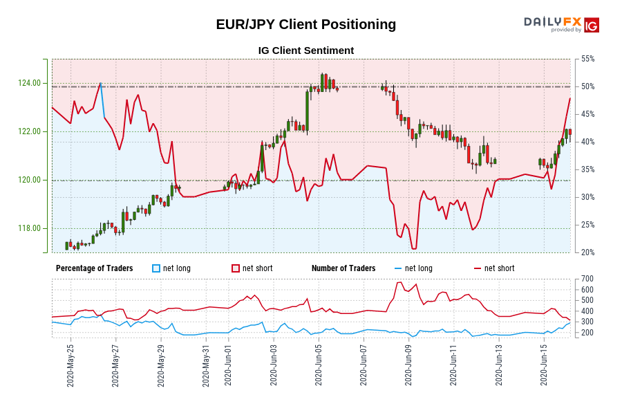 EUR/JPY IG Client Sentiment: Our data shows traders are now net-long EUR/JPY for the first time since May 26, 2020 when EUR/JPY traded near 118.05.