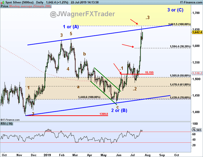 silver price forecast using elliott wave labels continues for up trend.