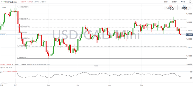 Currency Volatility: USDCAD, CADJPY Price Action Setups