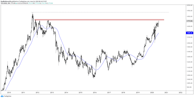 Gold price weekly chart
