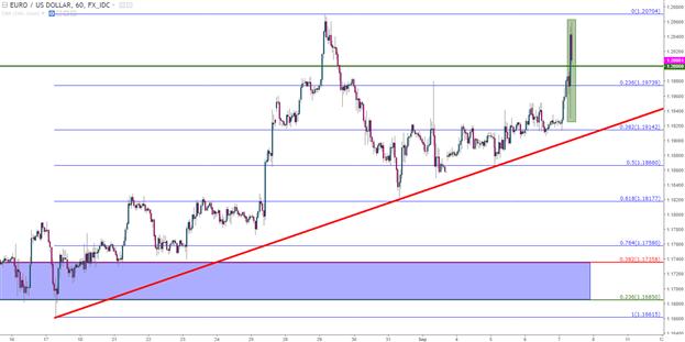 Dovish Draghi Defers Taper, Stimulus Exit; Euro Bulls Undeterred