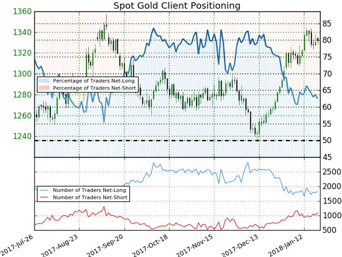 Gold Awaits Dollar's Lead Before Deciding Breakout or Reversal