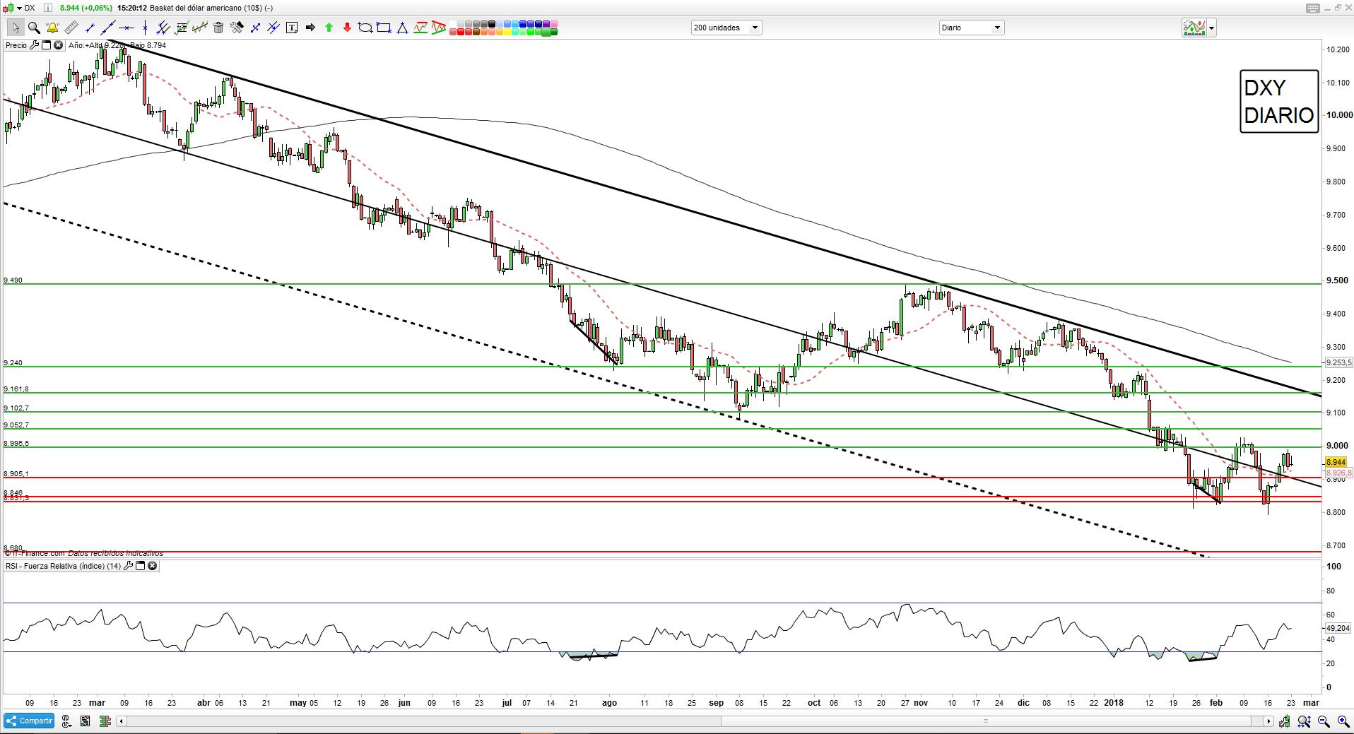 Trading de Dólar y análisis técnico en espera de Jerome Powell
