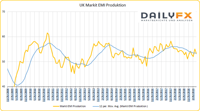 UK Markit EMI Produktion