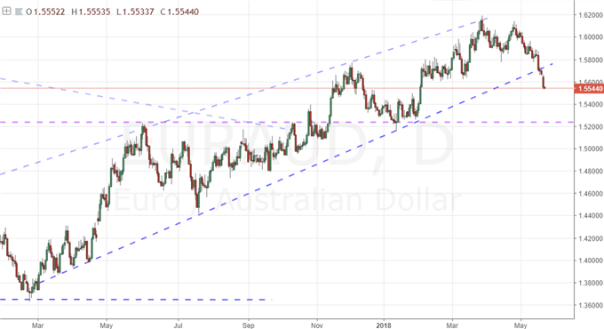A Consistent but Slow EURUSD Slide May Turn Into a Euro Cascade