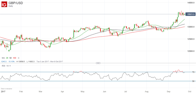 Brexit Briefing: GBP/USD Well Placed to Gain as Brussels Talks Proceed
