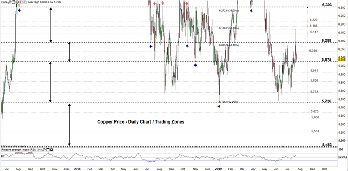 Copper price daily Chart 23-07-19 Zoomed out