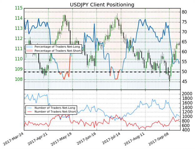 USD/JPY Pushing Into Critical Resistance Alongside Correlated Markets