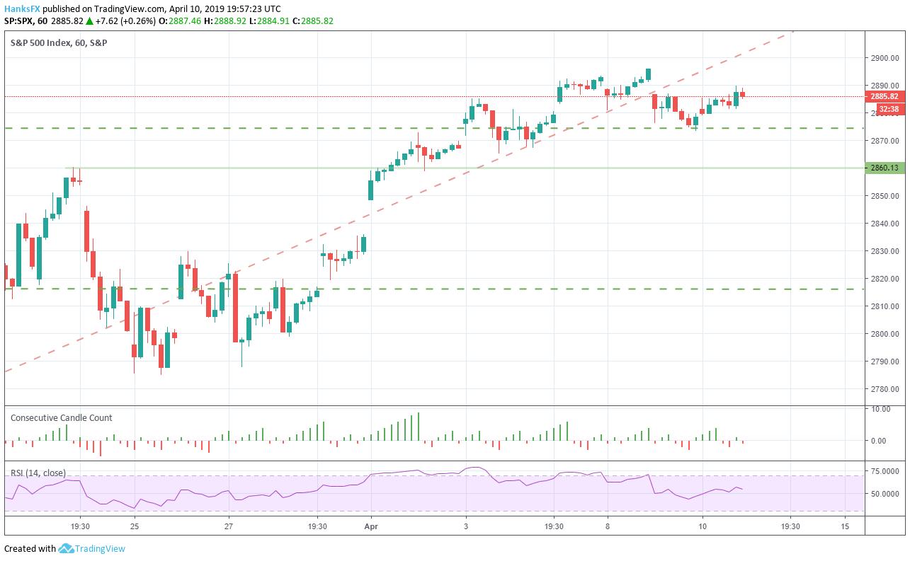 Stock Charts: Free Stock Market Charts - NASDAQ.com