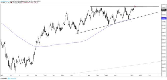 DXY daily chart, near top of ascending wedge