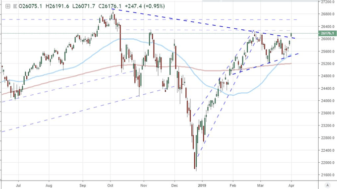 Dow and Yields Swell as Data Boosts Growth Hope, Don't Buy In