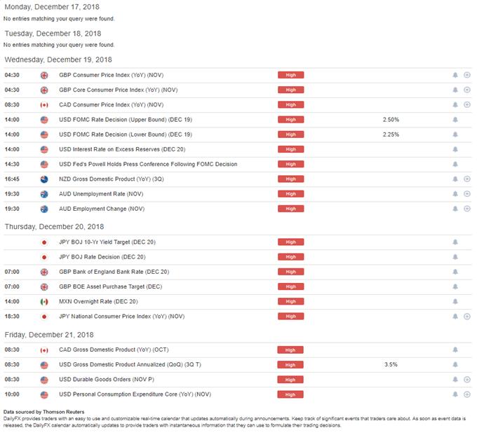 DailyFX Economic Calendar High Impact for the Week of December 17, 2018