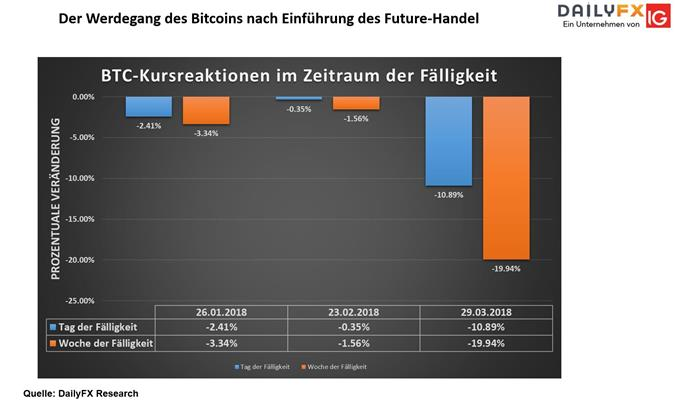 DAX, EURUSD, EZB, Gold, WTI, Bitcoin, CME - Marktüberblick|DailyFX