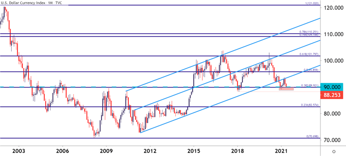 US Dollar Monthly Price Chart