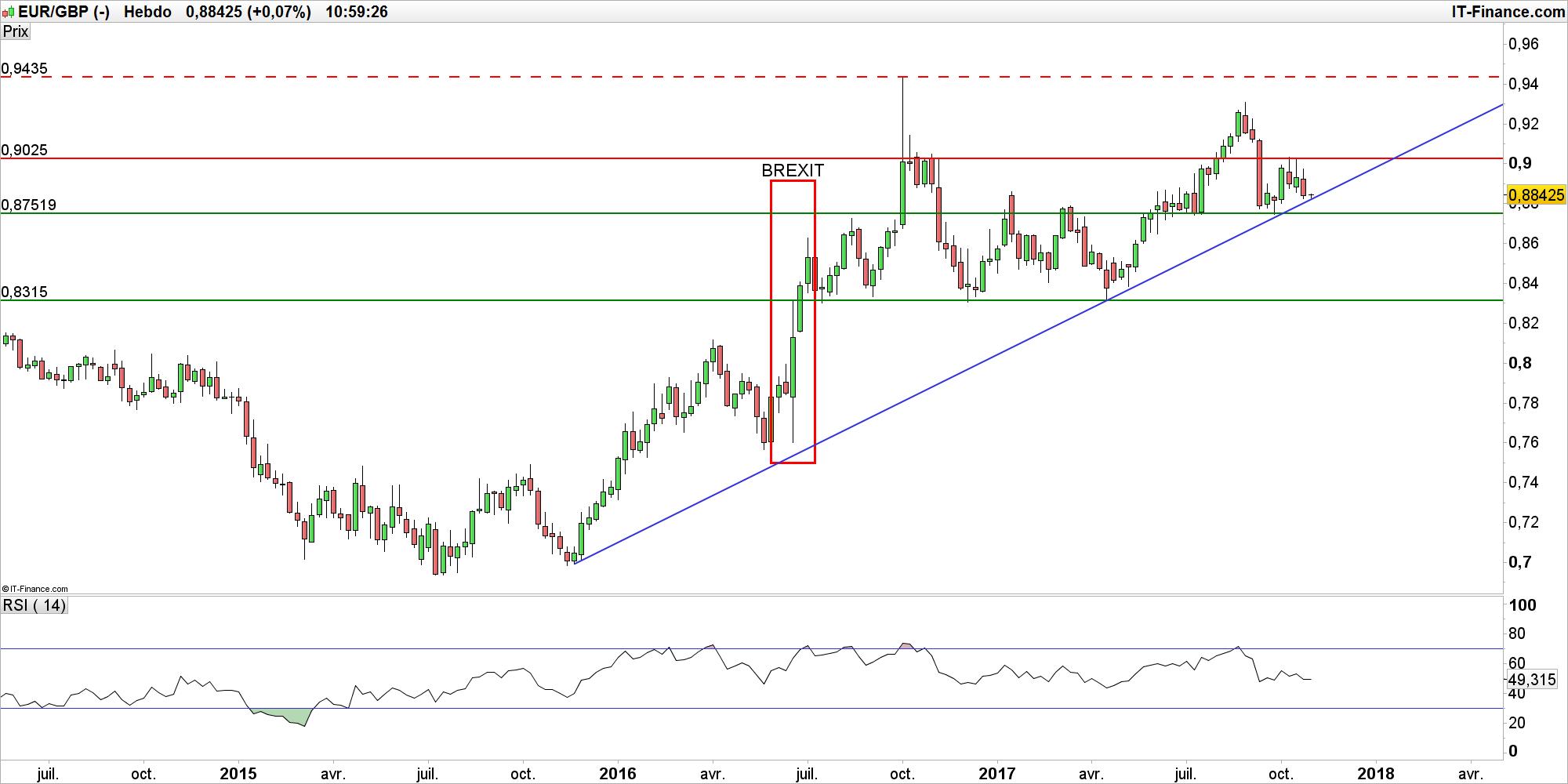 4b6d8ee7b1 EUR/GBP : l'indice FTSE 100 ne profite pas de la faiblesse du sterling  avant la BoE