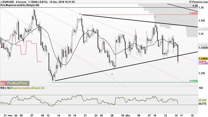 Le cours de l'EUR/USD pourrait revenir à 1,12$ en cas de sortie par le bas de son triangle symétrique