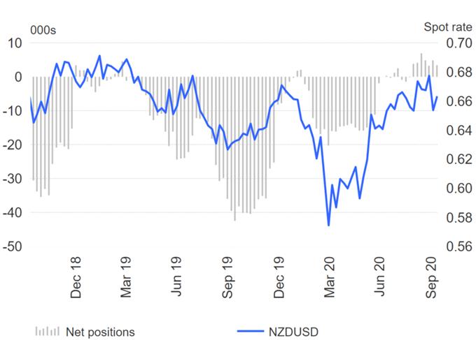 Correzione del dollaro USA, GBP / USD ribalta allo short, AUD / USD long dimezzati - Rapporto COT