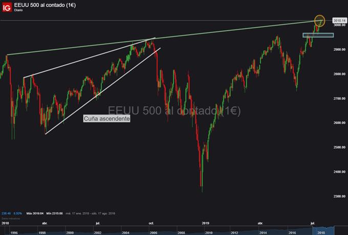 Gráfico diario S&P 500 - 15/07/2019