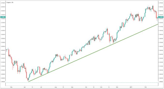 Copper Chart showing copper in an upward trend.