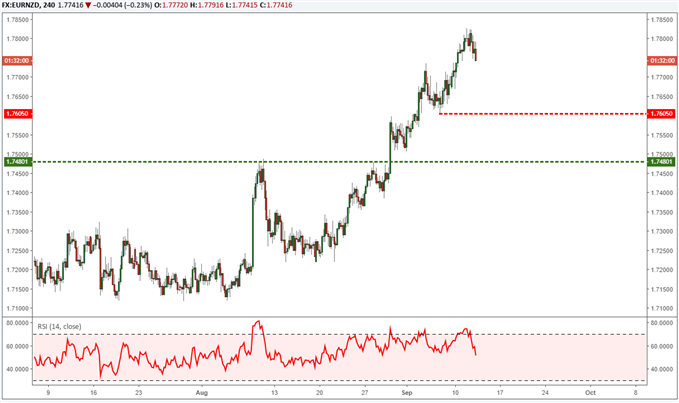 EURNZD reaches 3 year highs in a strong up trend.