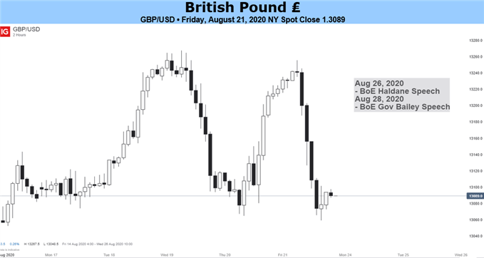 A Bumpy Road for GBP/USD