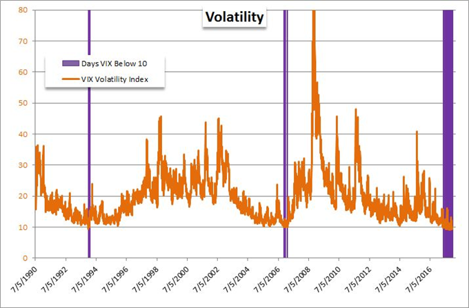 What Is Possible from Volatility In Final Two Weeks of 2017?