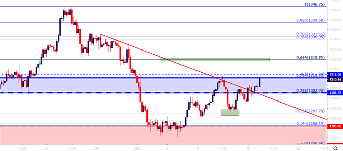 gold price four hour chart
