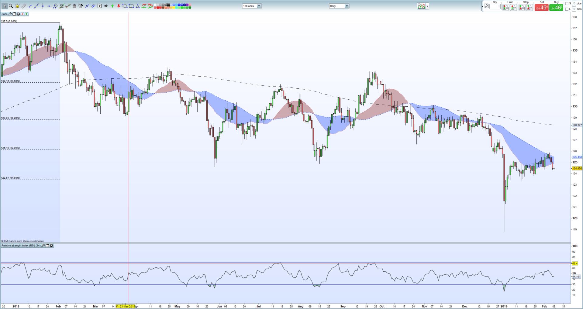 Eurjpy Chart Starts To Break Down