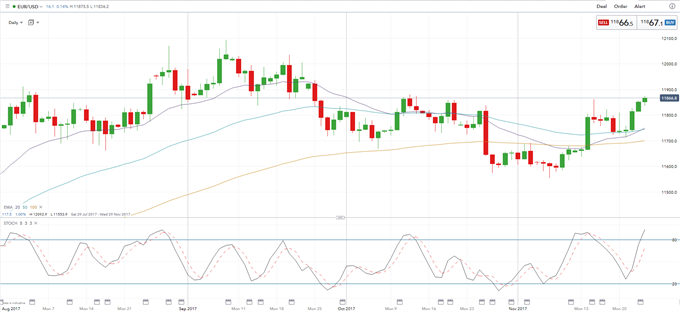 EUR Strength Confirmed by Strong German Business Backdrop