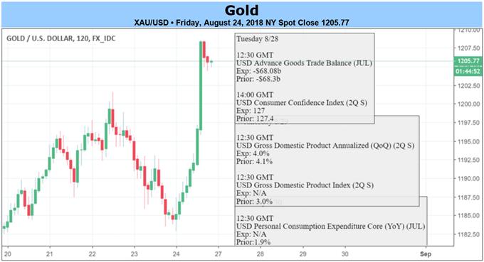 أسعار الذهب على الاطار الزمني لمدة ساعتين