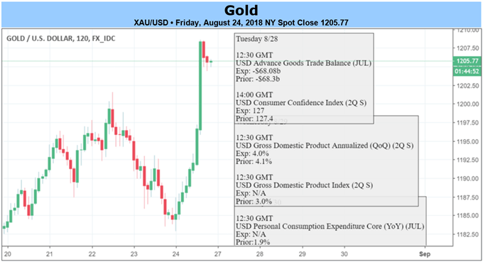 Goldpreis beendet sechswöchige Verlustphase nach US-Dollar Abrutsch