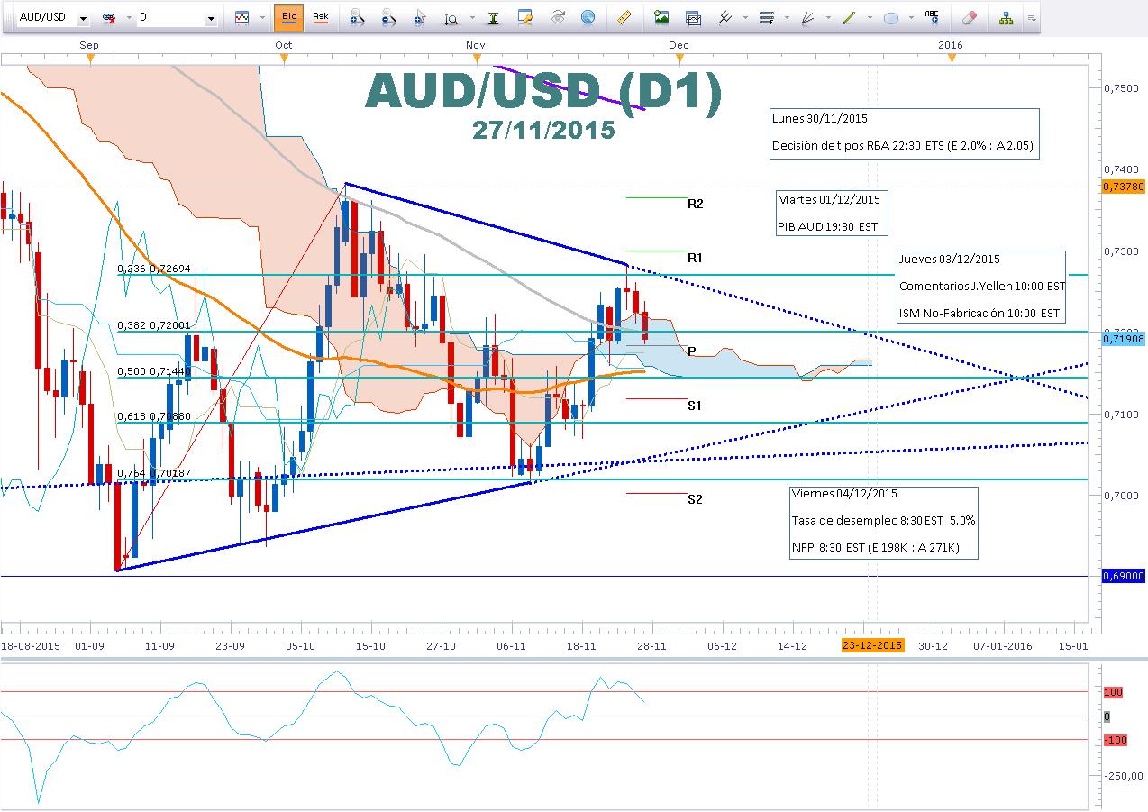 AUDUSD mantiene un triángulo trimestral posicionandose para conocer decisión de tasa de interés RBA junto al PIB Australiano